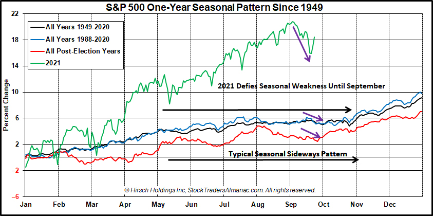 S&P 500 1-Year Seasonal Pattern Chart with 2021 with Sept retreat image